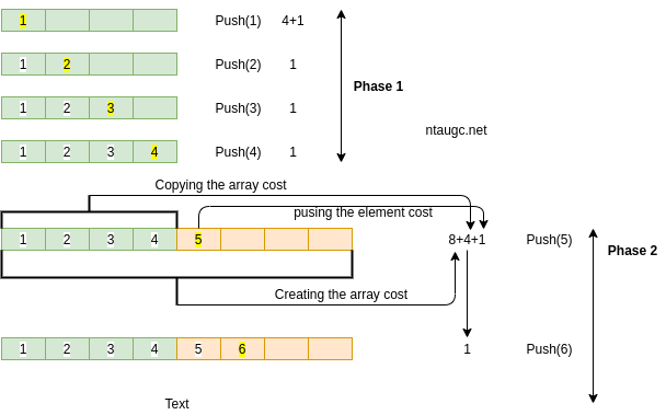 Tight Strategy Array Stack