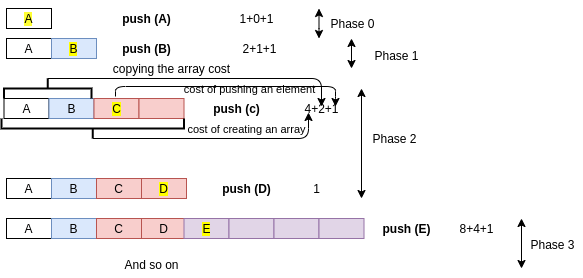 growth strategy array stack