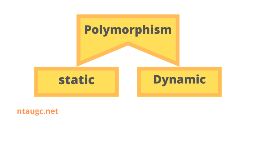 Polymorphism is of two types